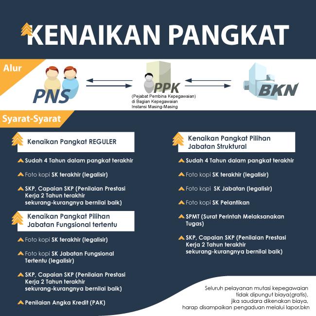 Edaran Ka. BKN tentang Batas Waktu Penerimaan Usul Kenaikan Pangkat PNS Tahun 2020