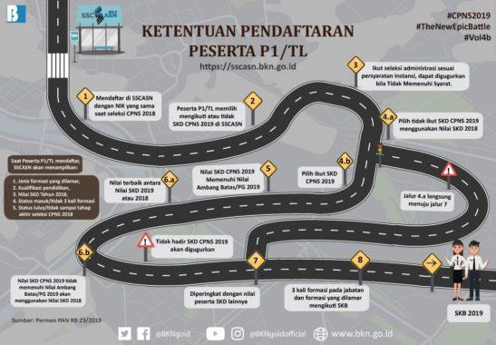 Pelamar Kategori P1/TL Diberikan Peluang Gunakan Nilai SKD Tahun 2018 pada Seleksi CPNS Tahun 2019
