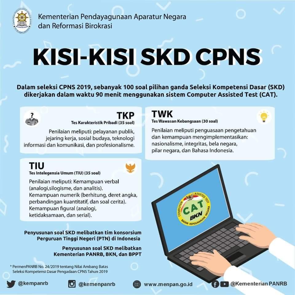 Kisi - Kisi SKD